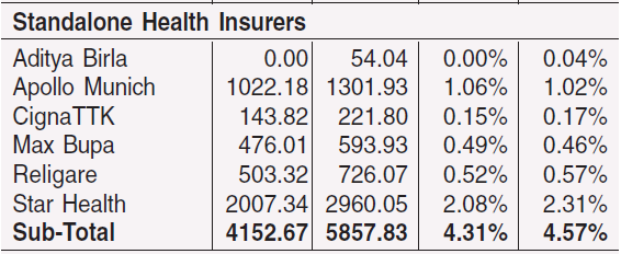 Star Health Insurance | Mohindra Investments